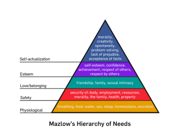 350px-Mazlow's_Hierarchy_of_Needs.svg