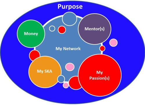 Networking Business Model