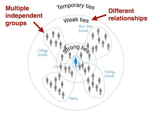 Weak ties multiple groups