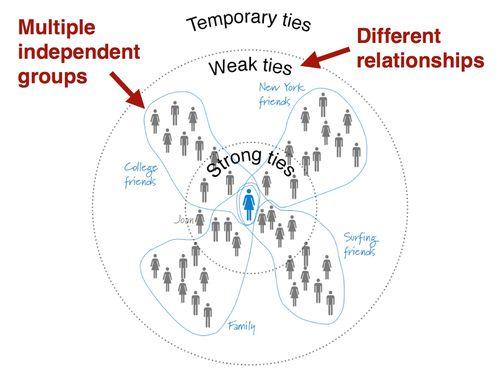 Weak ties multiple groups